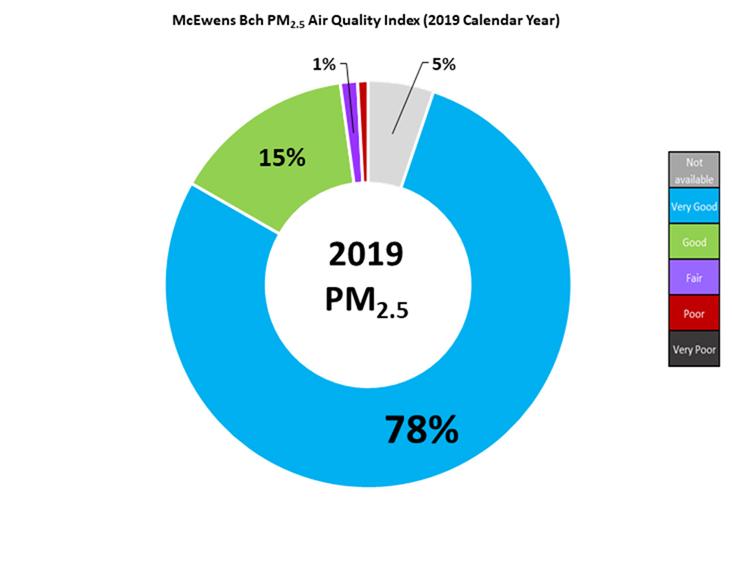 McEwens Beach PM2-5 2018 data