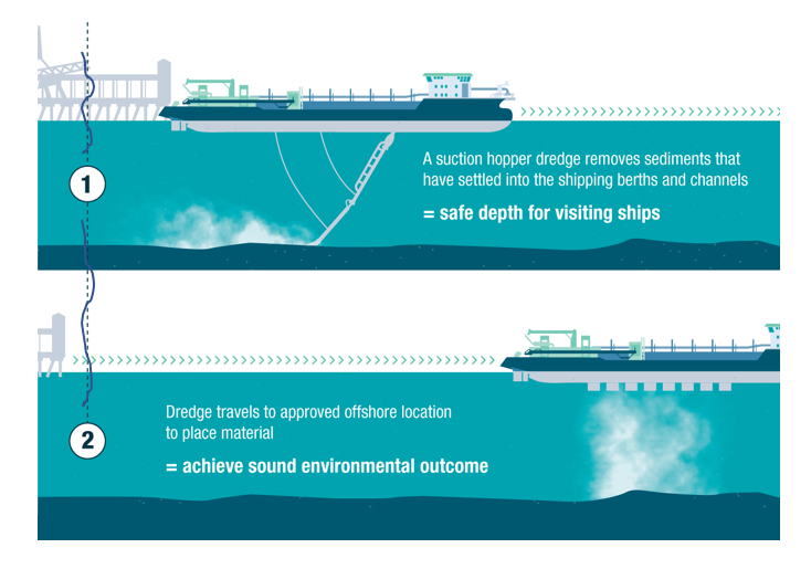 How the trailing suction hopper dredger works