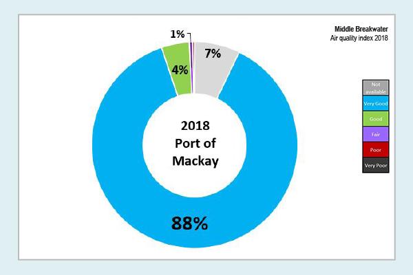 Mackay two southern breakwater 2018 data